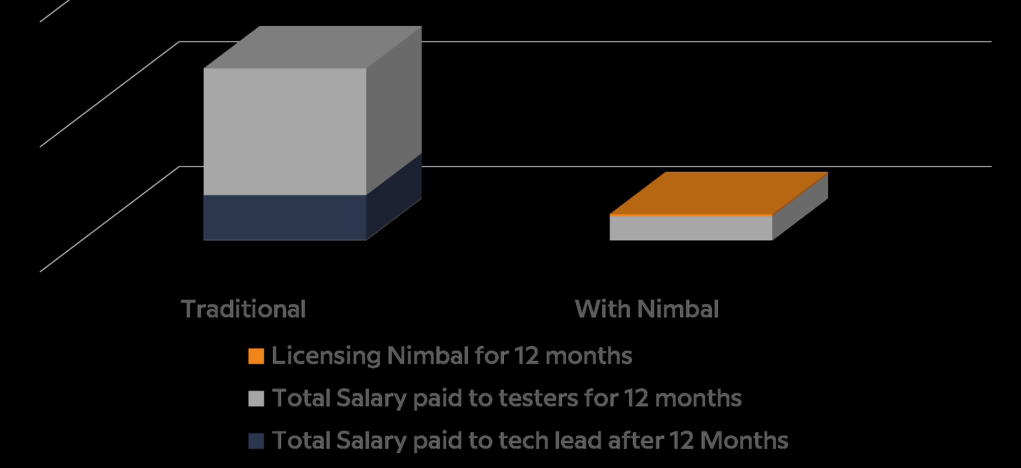 Costs comparison bar graph