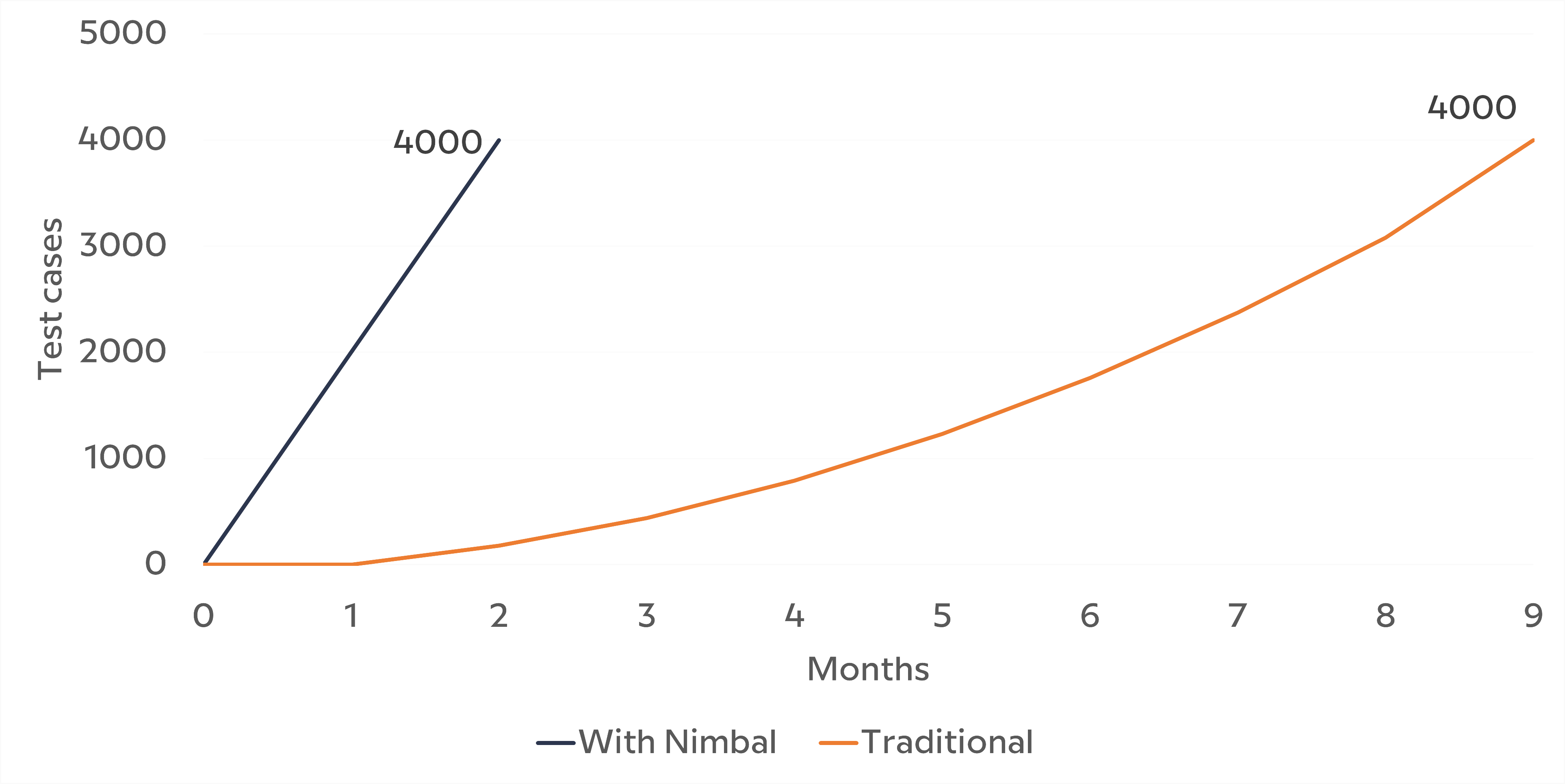 Test cases time comparison line graph